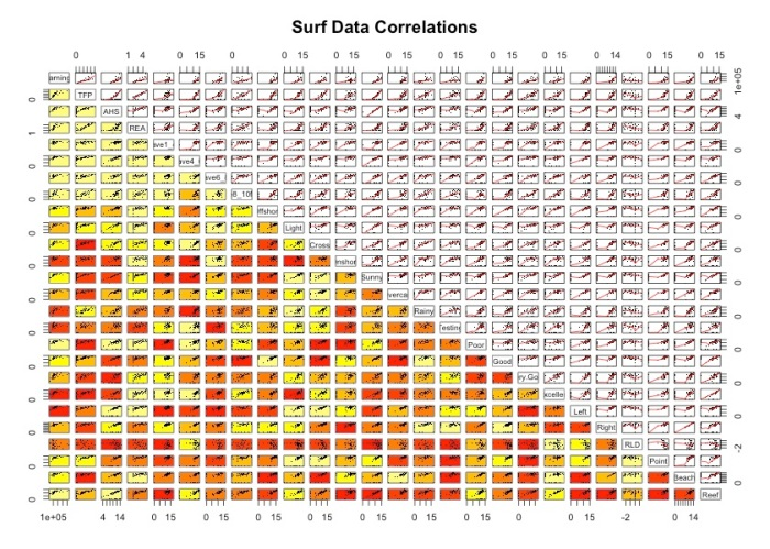 Surf Data Correlations