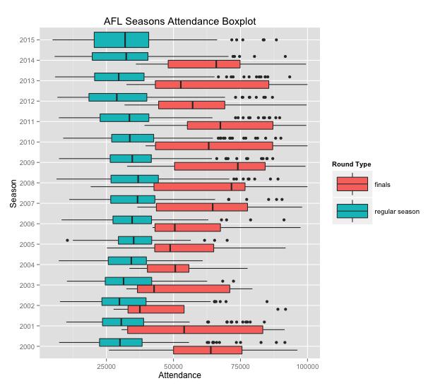 attendance boxplot seasons
